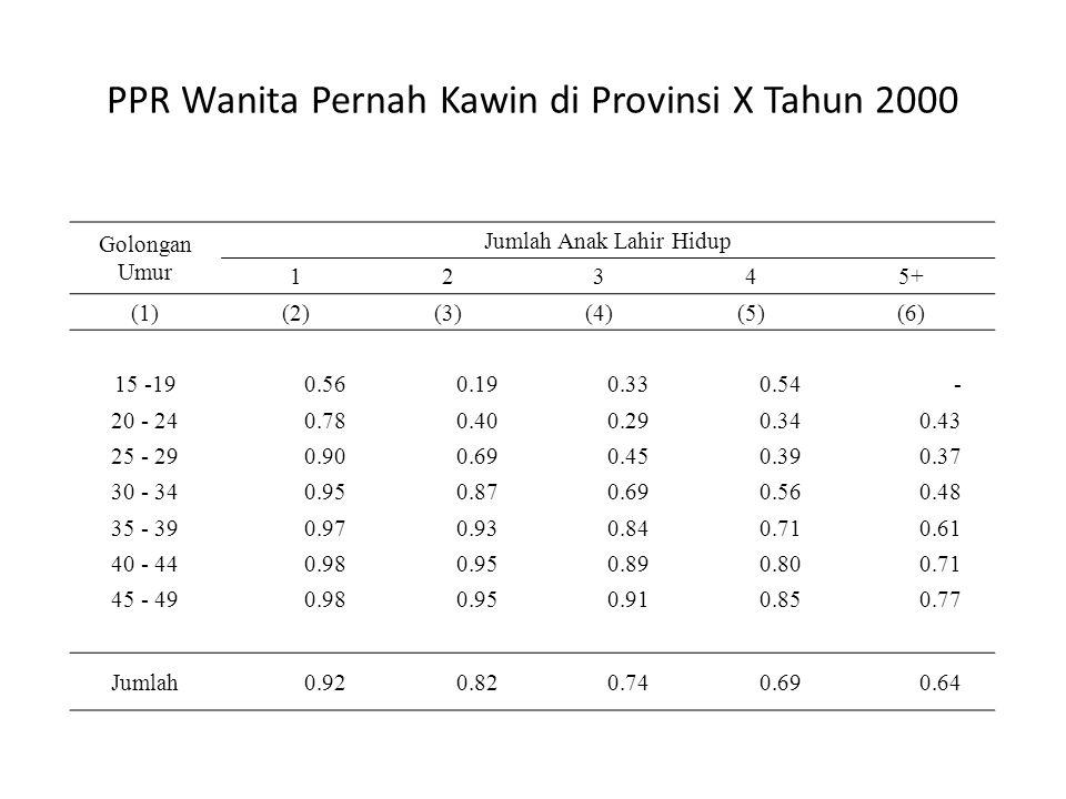 PPR Wanita Pernah Kawin di Provinsi X Tahun 2000