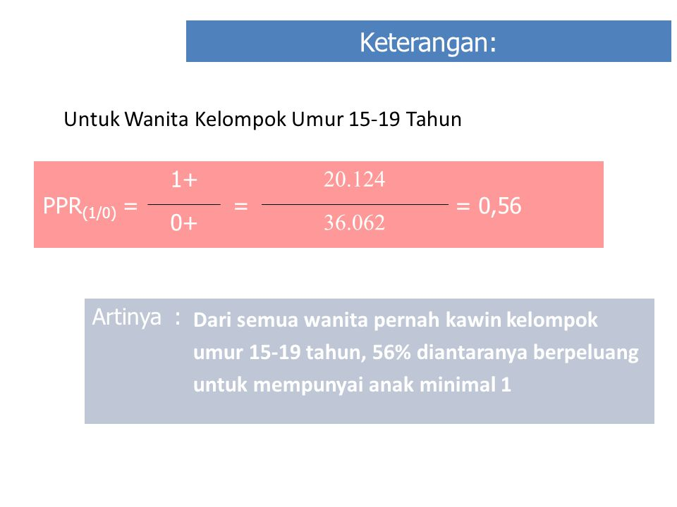 Keterangan: Untuk Wanita Kelompok Umur 15-19 Tahun PPR(1/0) = 1+ =