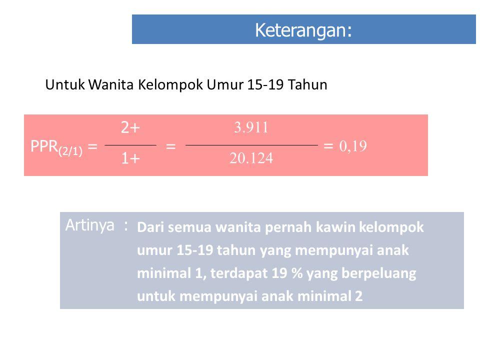 Keterangan: Untuk Wanita Kelompok Umur 15-19 Tahun PPR(2/1) = 2+ =