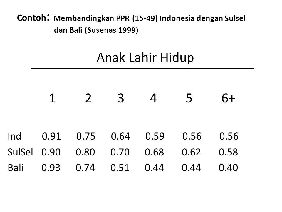 Contoh: Membandingkan PPR (15-49) Indonesia dengan Sulsel dan Bali (Susenas 1999)