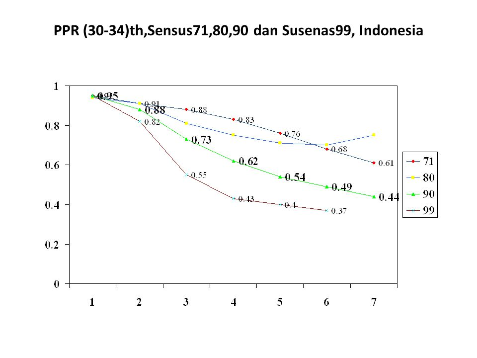 PPR (30-34)th,Sensus71,80,90 dan Susenas99, Indonesia