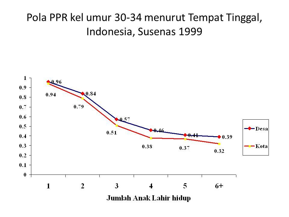 Pola PPR kel umur 30-34 menurut Tempat Tinggal, Indonesia, Susenas 1999