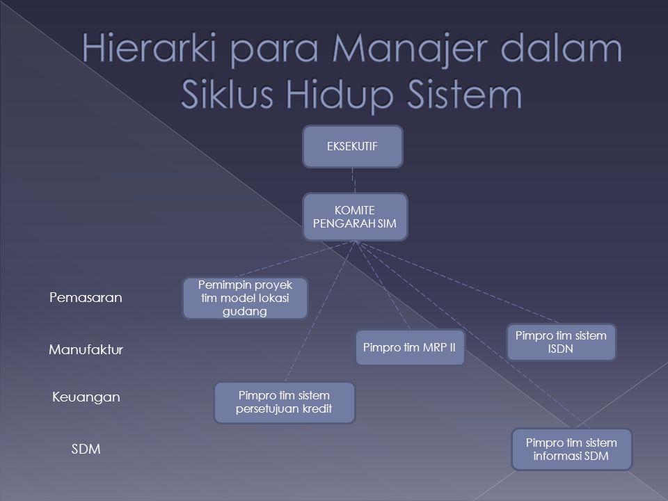 Hierarki para Manajer dalam Siklus Hidup Sistem