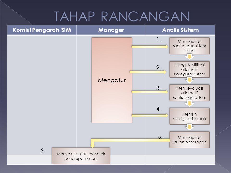 TAHAP RANCANGAN Komisi Pengarah SIM Manager Analis Sistem 6. 1. 2. 3.