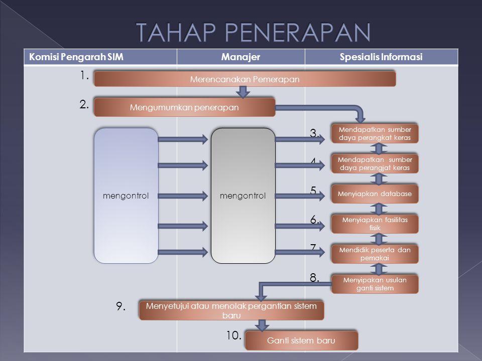 TAHAP PENERAPAN 1. 2. 3. 4. 5. 6. 7. 8. 9. 10. Komisi Pengarah SIM