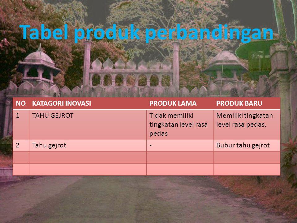 Tabel produk perbandingan