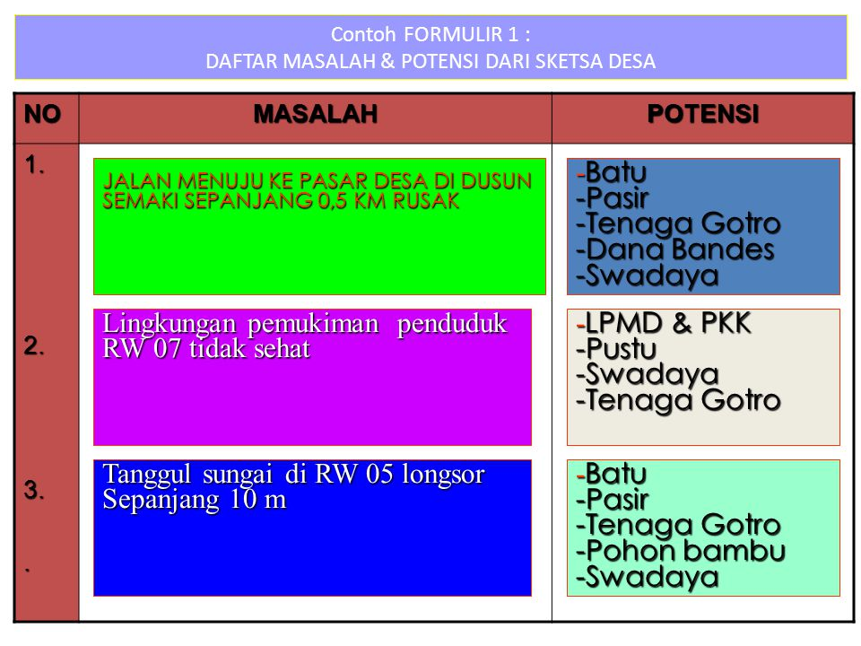 Contoh FORMULIR 1 : DAFTAR MASALAH & POTENSI DARI SKETSA DESA