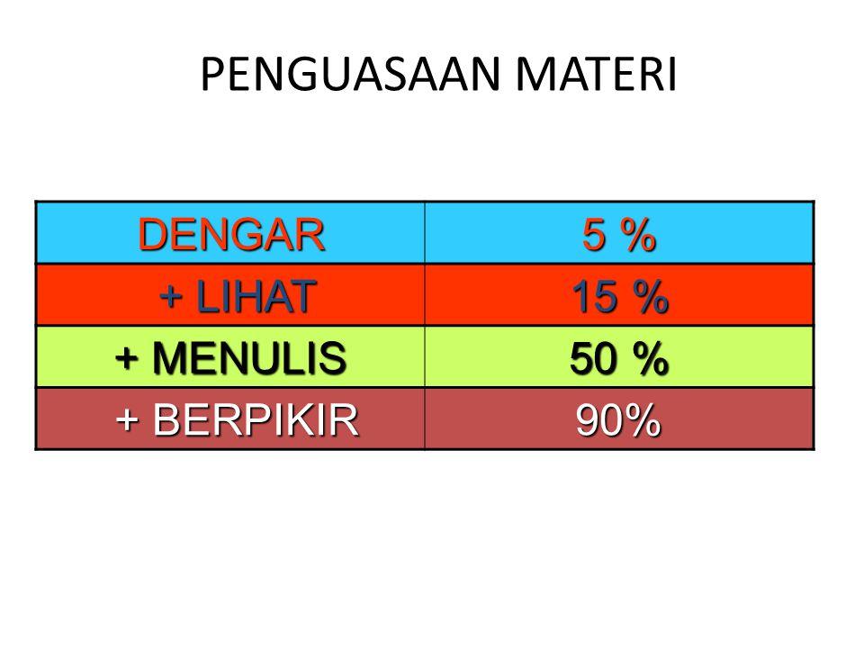 PENGUASAAN MATERI DENGAR 5 % + LIHAT 15 % + MENULIS 50 % + BERPIKIR