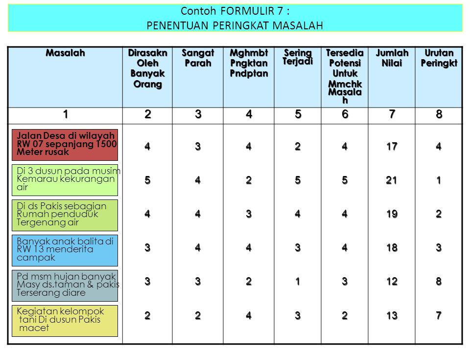 Contoh FORMULIR 7 : PENENTUAN PERINGKAT MASALAH