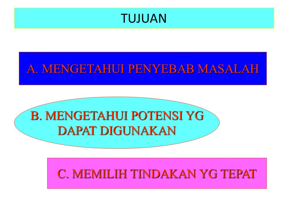 TUJUAN A. MENGETAHUI PENYEBAB MASALAH B. MENGETAHUI POTENSI YG