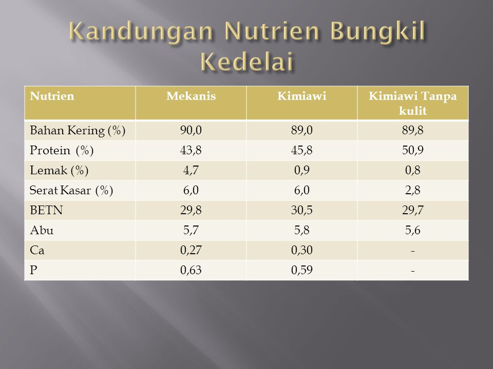 Kandungan Nutrien Bungkil Kedelai