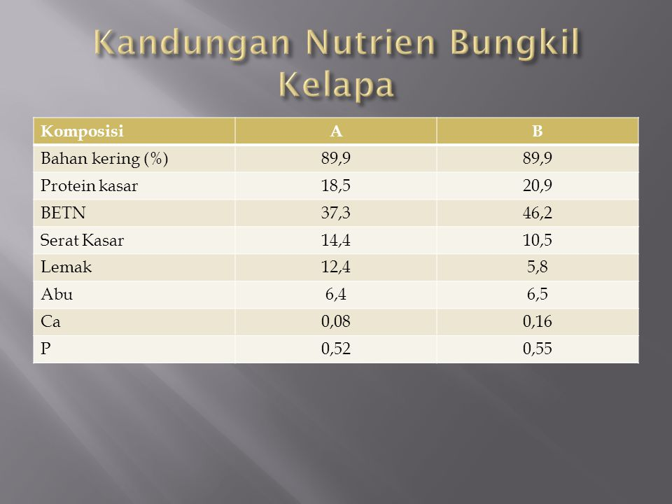 Kandungan Nutrien Bungkil Kelapa