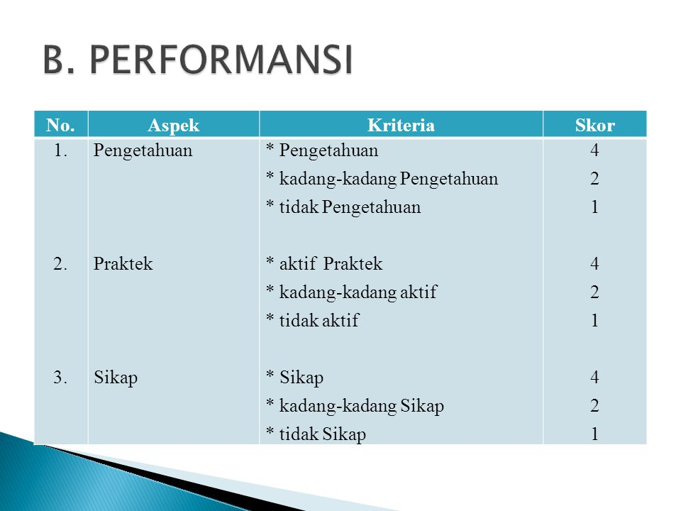 B. PERFORMANSI No. Aspek Kriteria Skor 1. 2. 3. Pengetahuan Praktek