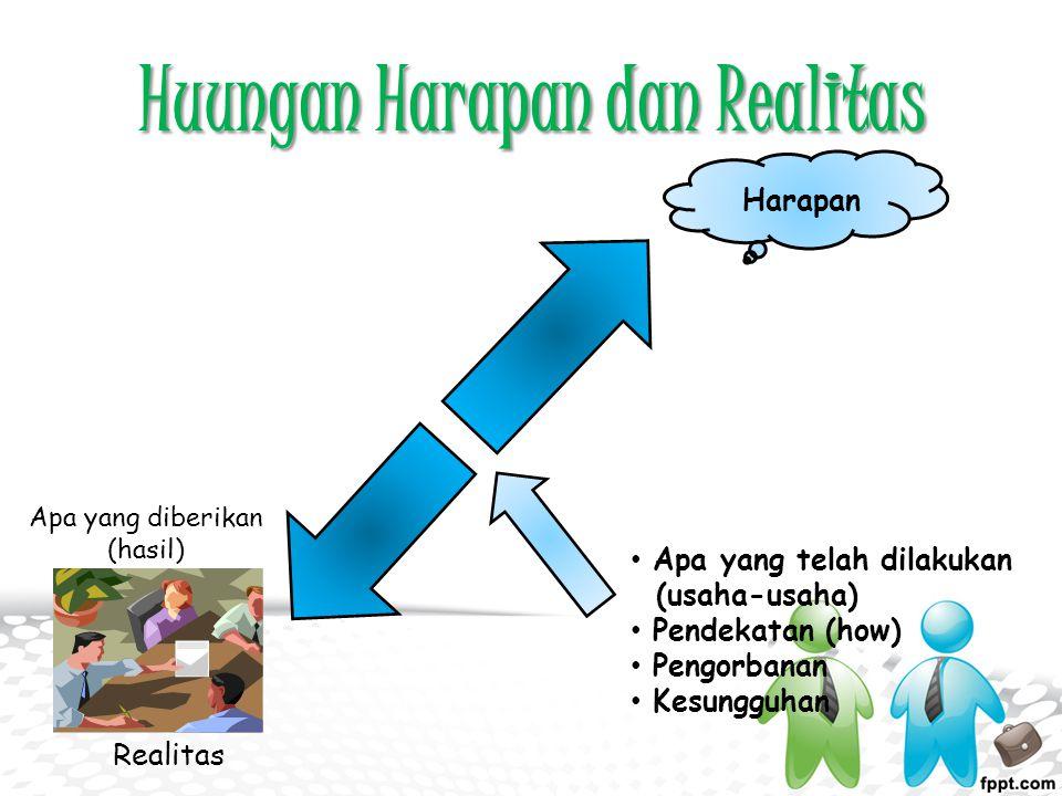 Huungan Harapan dan Realitas