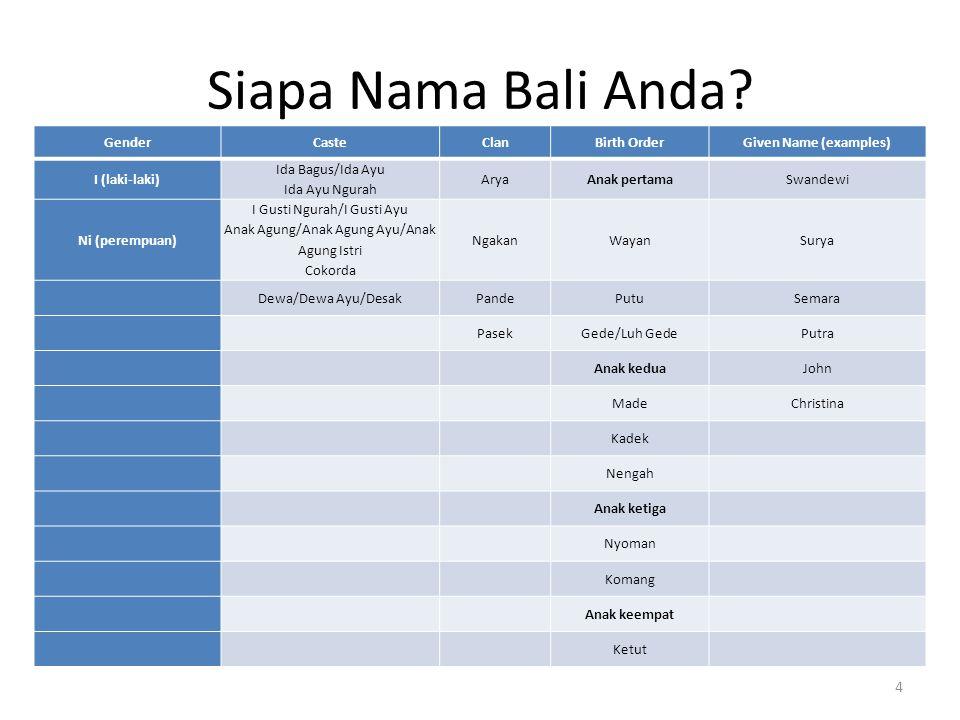Siapa Nama Bali Anda Source: http://goo.gl/4lD8m Gender Caste Clan