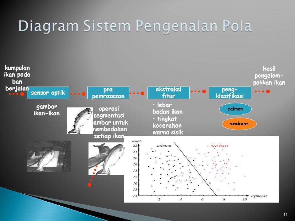 Diagram Sistem Pengenalan Pola
