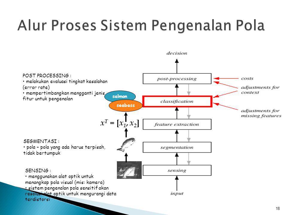 Alur Proses Sistem Pengenalan Pola