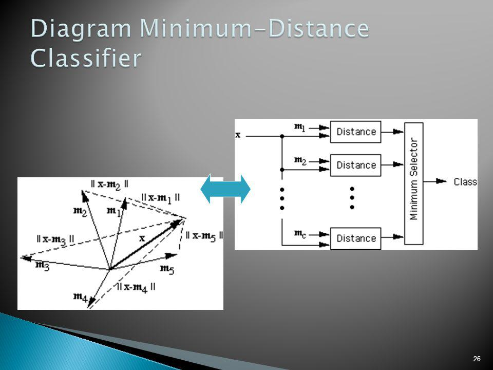 Diagram Minimum-Distance Classifier