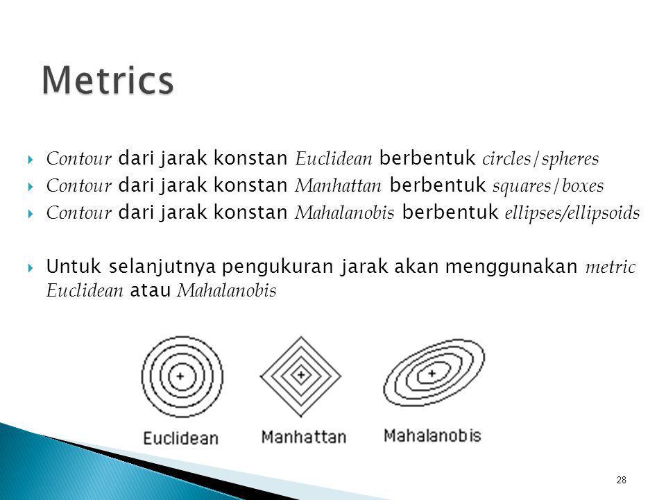 Metrics Contour dari jarak konstan Euclidean berbentuk circles/spheres