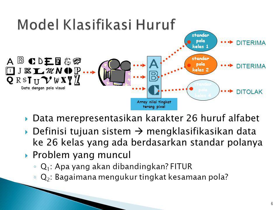 Model Klasifikasi Huruf