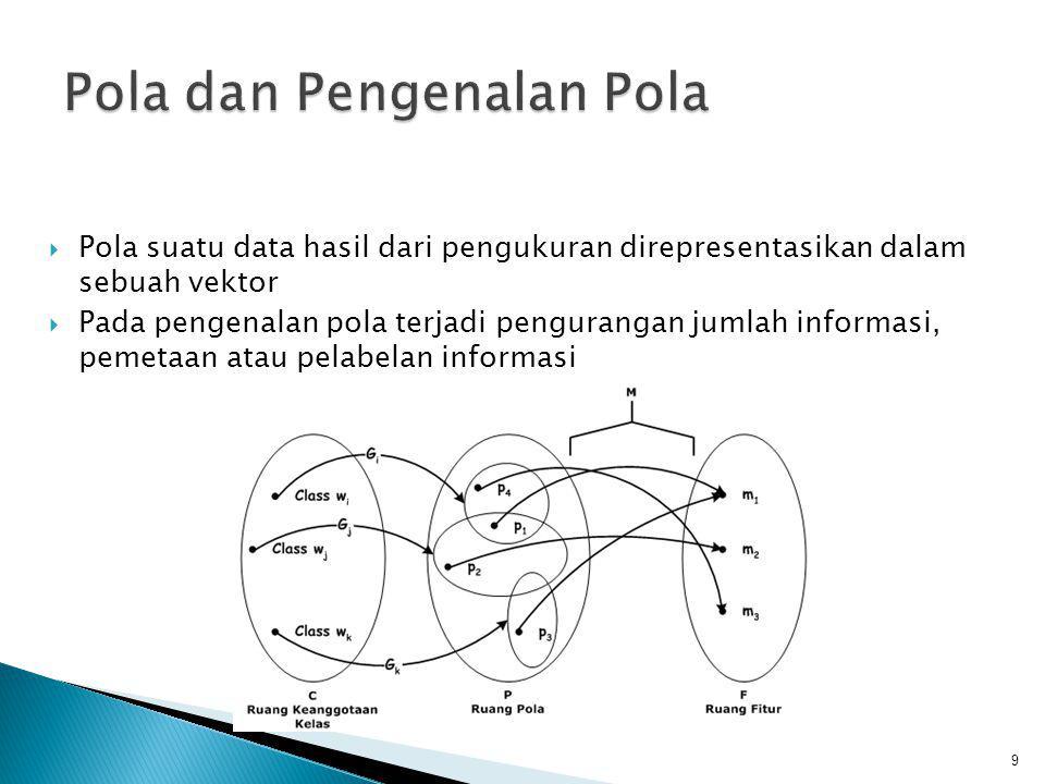 Pola dan Pengenalan Pola