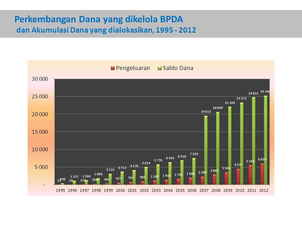 Perkembangan Dana yang dikelola BPDA dan Akumulasi Dana yang dialokasikan, 1995 - 2012