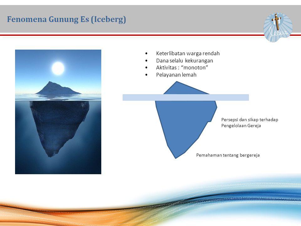 Fenomena Gunung Es (Iceberg)