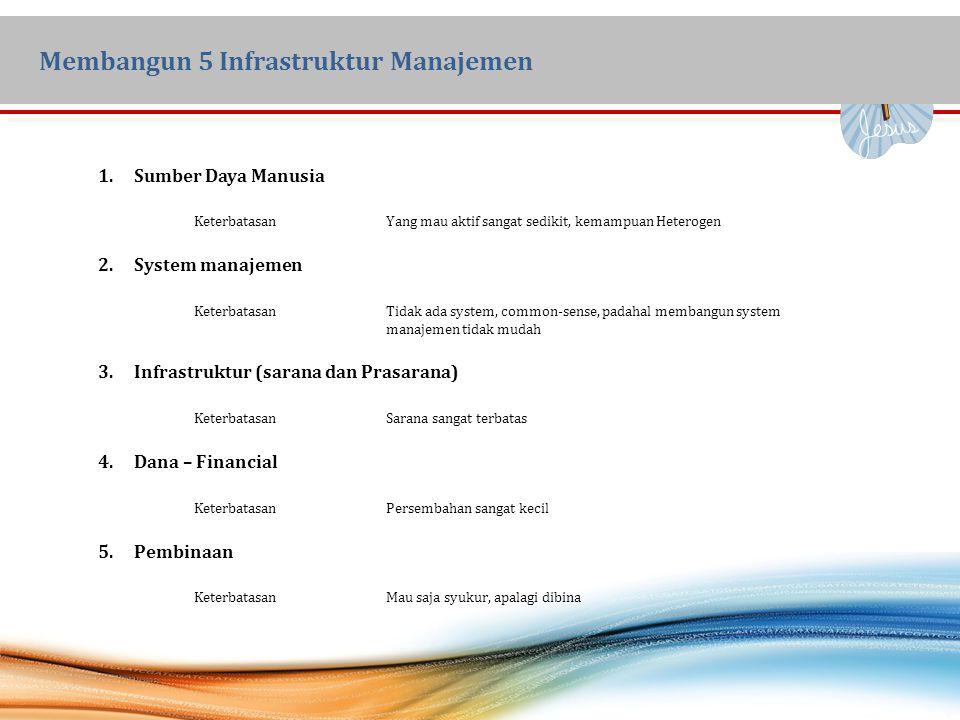 Membangun 5 Infrastruktur Manajemen