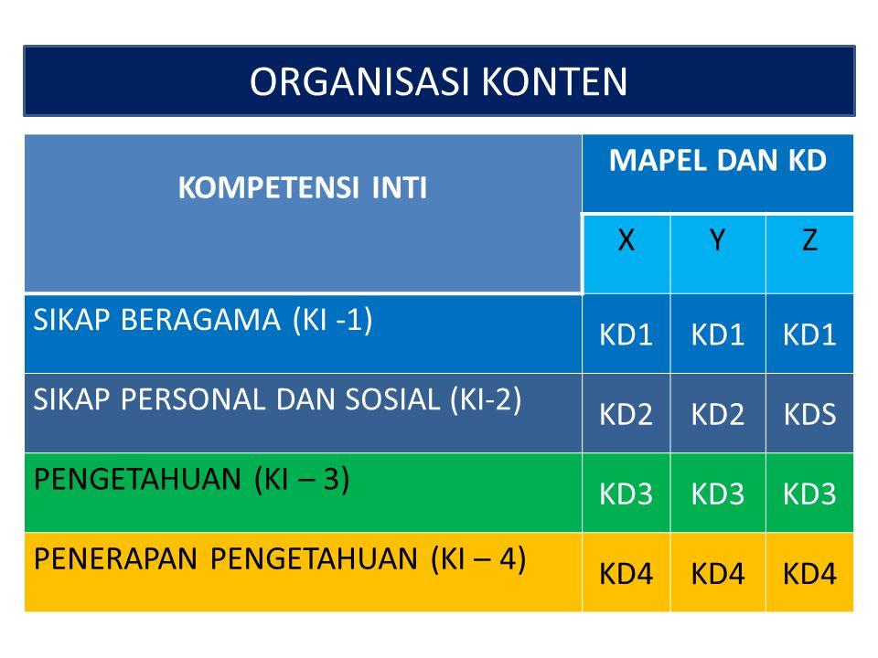 ORGANISASI KONTEN KOMPETENSI INTI MAPEL DAN KD X Y Z