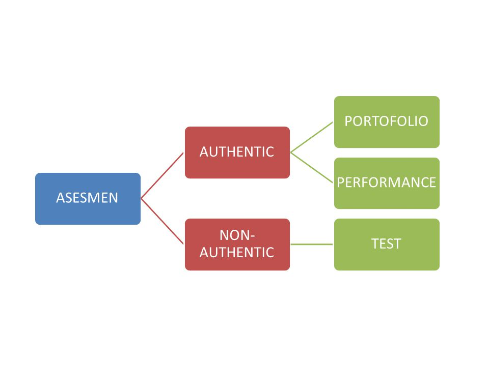 ASESMEN AUTHENTIC PORTOFOLIO PERFORMANCE NON-AUTHENTIC TEST