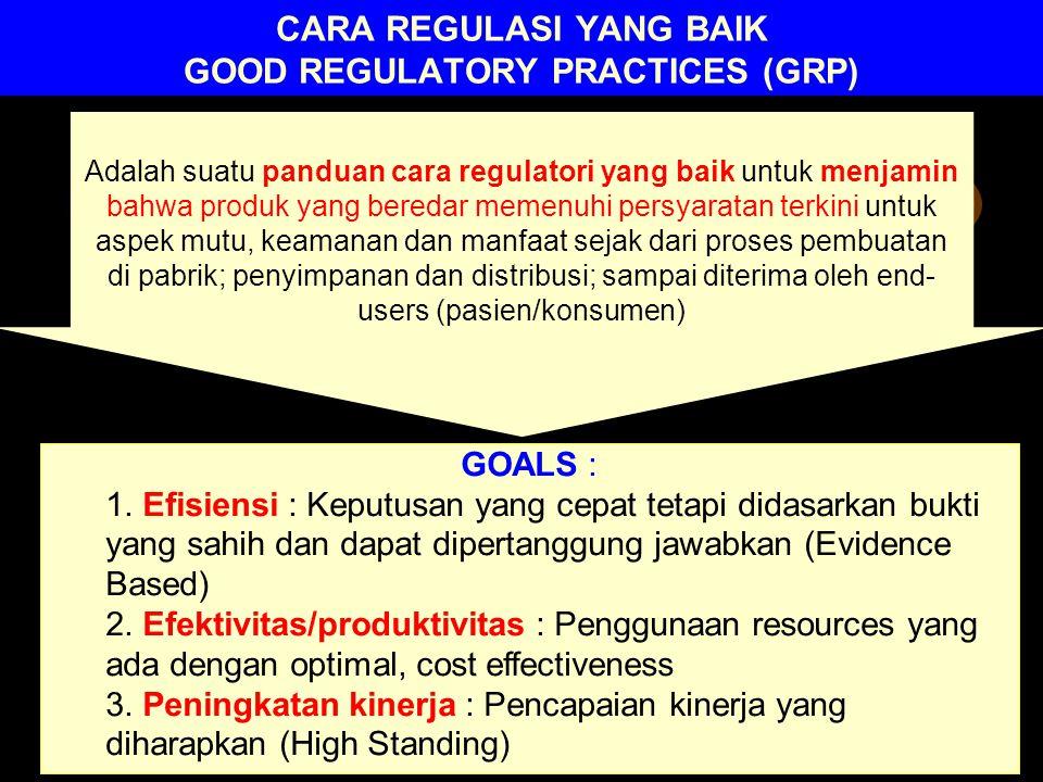 CARA REGULASI YANG BAIK GOOD REGULATORY PRACTICES (GRP)