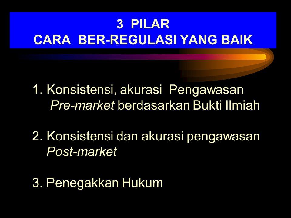 3 PILAR CARA BER-REGULASI YANG BAIK