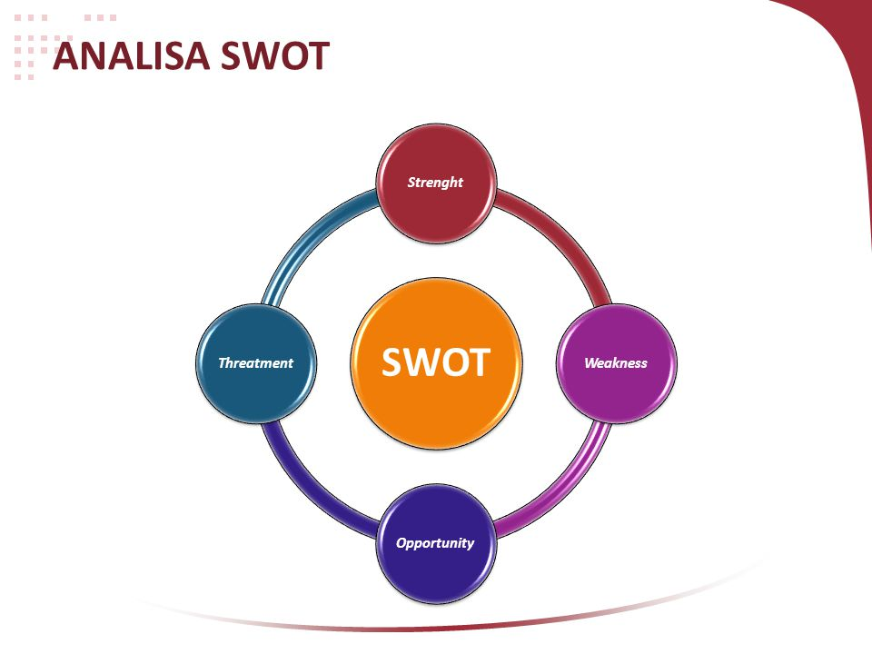 ANALISA SWOT SWOT Strenght Weakness Opportunity Threatment