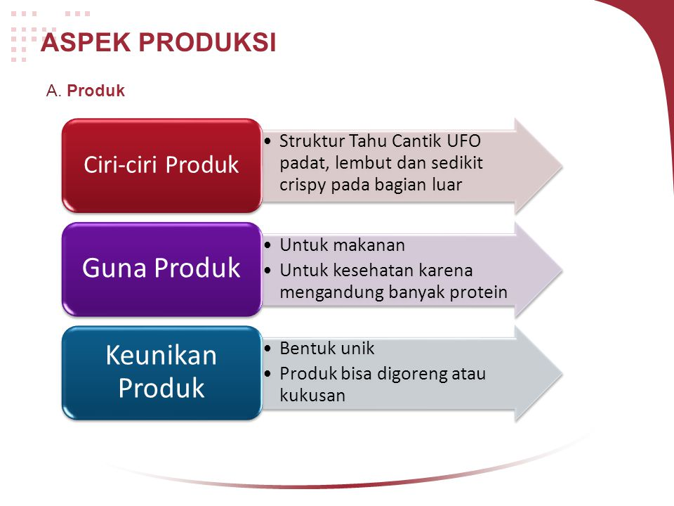 Keunikan Produk Guna Produk ASPEK PRODUKSI Ciri-ciri Produk A. Produk