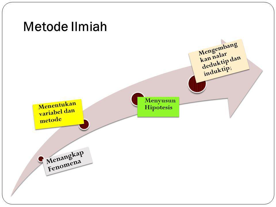 Metode Ilmiah Menangkap Fenomena Menentukan variabel dan metode