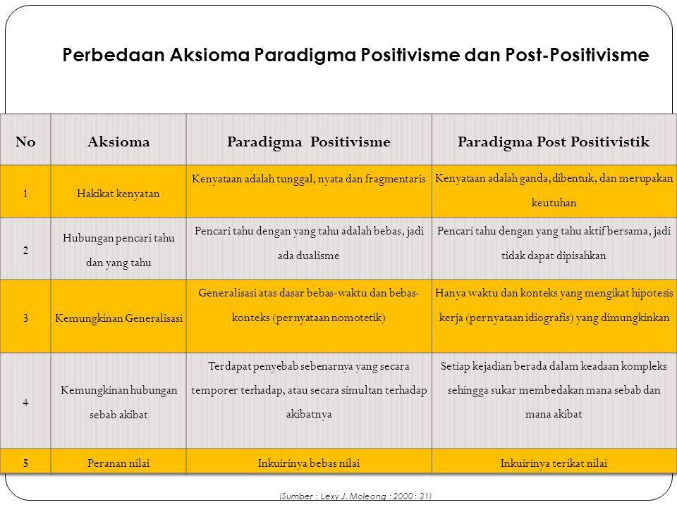 Paradigma Positivisme Paradigma Post Positivistik