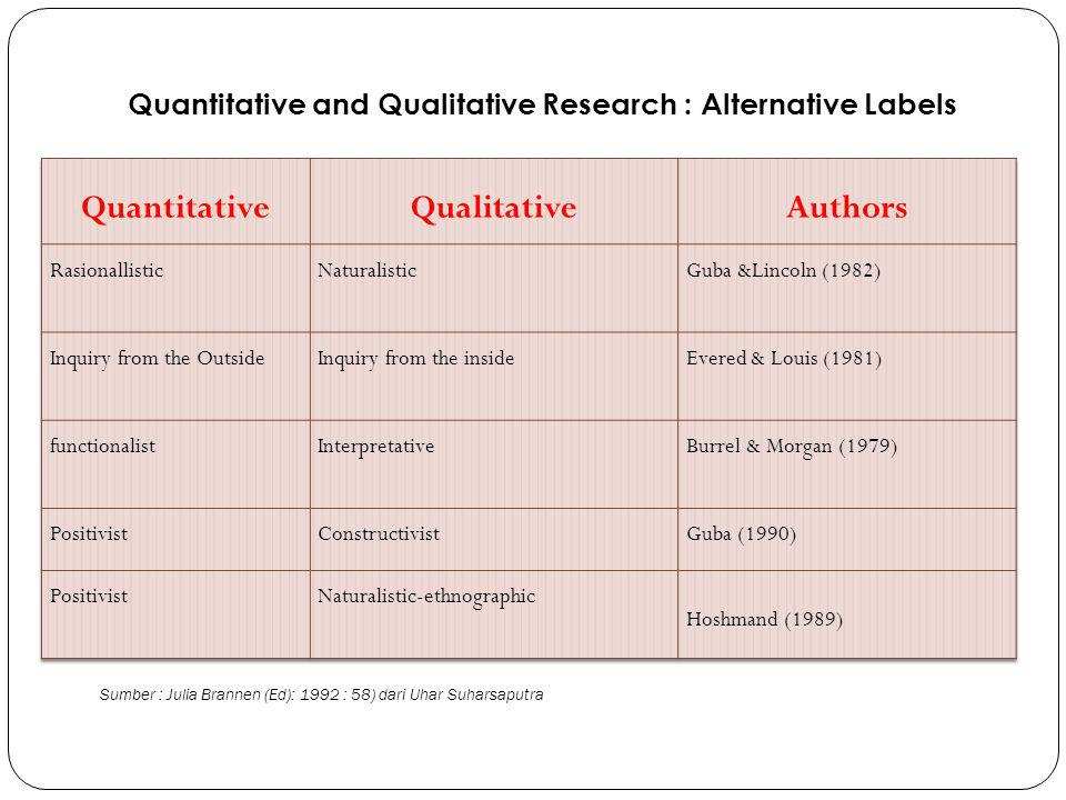 Quantitative and Qualitative Research : Alternative Labels