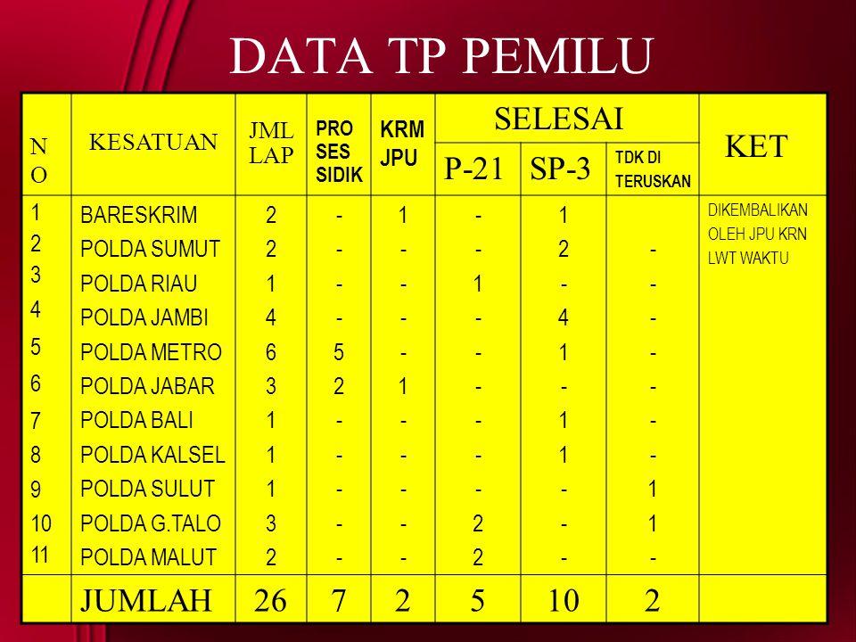 DATA TP PEMILU SELESAI KET P-21 SP-3 JUMLAH 26 NO KESATUAN JML LAP KRM