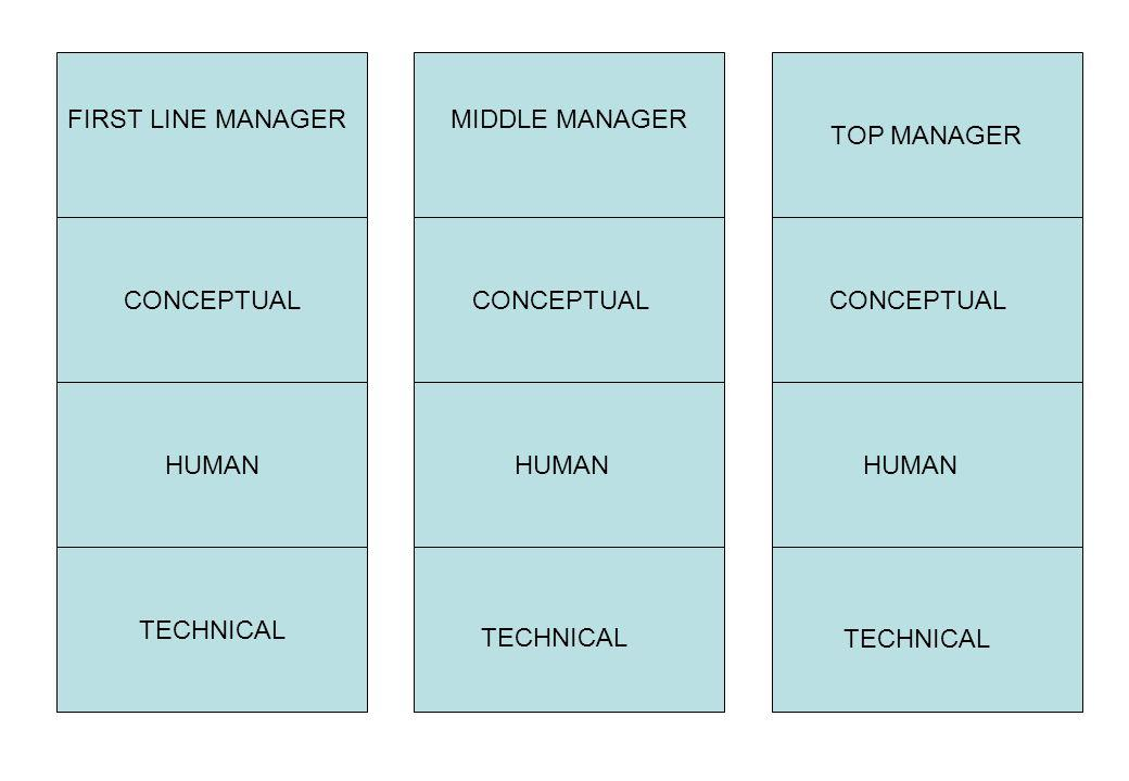 FIRST LINE MANAGER CONCEPTUAL. HUMAN. TECHNICAL. MIDDLE MANAGER. TOP MANAGER. CONCEPTUAL. CONCEPTUAL.