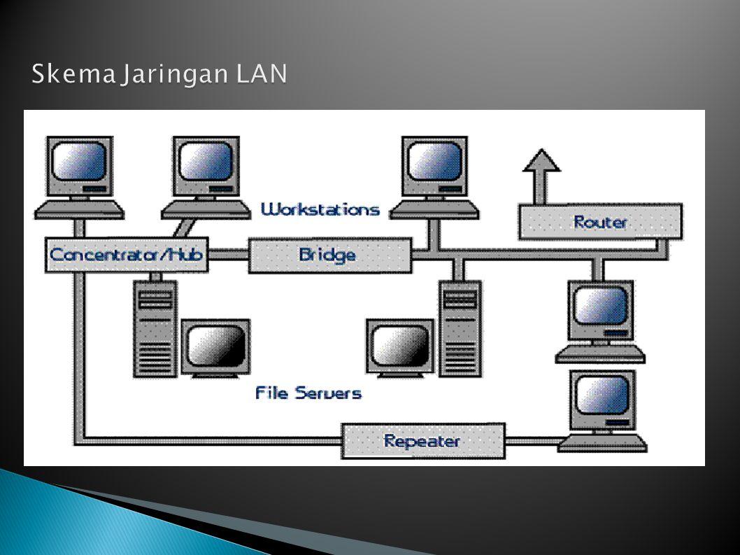 Skema Jaringan LAN
