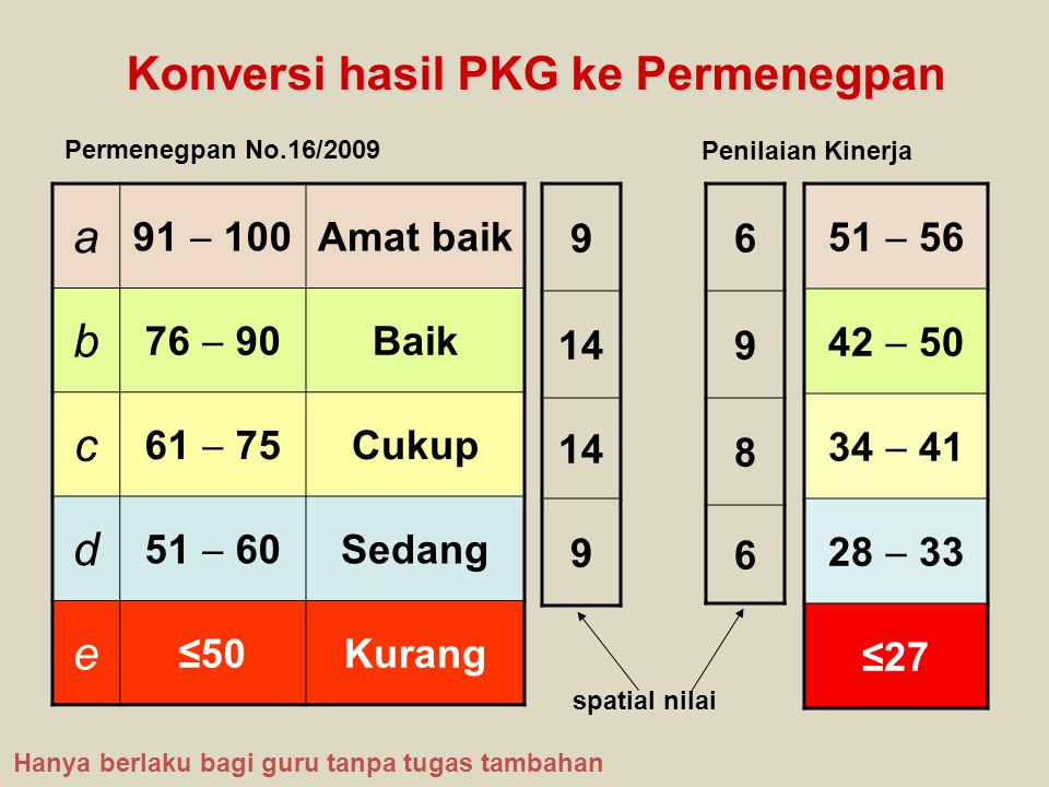 Konversi hasil PKG ke Permenegpan