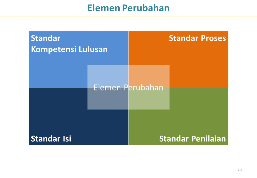 Elemen Perubahan Standar Kompetensi Lulusan Standar Proses Standar Isi
