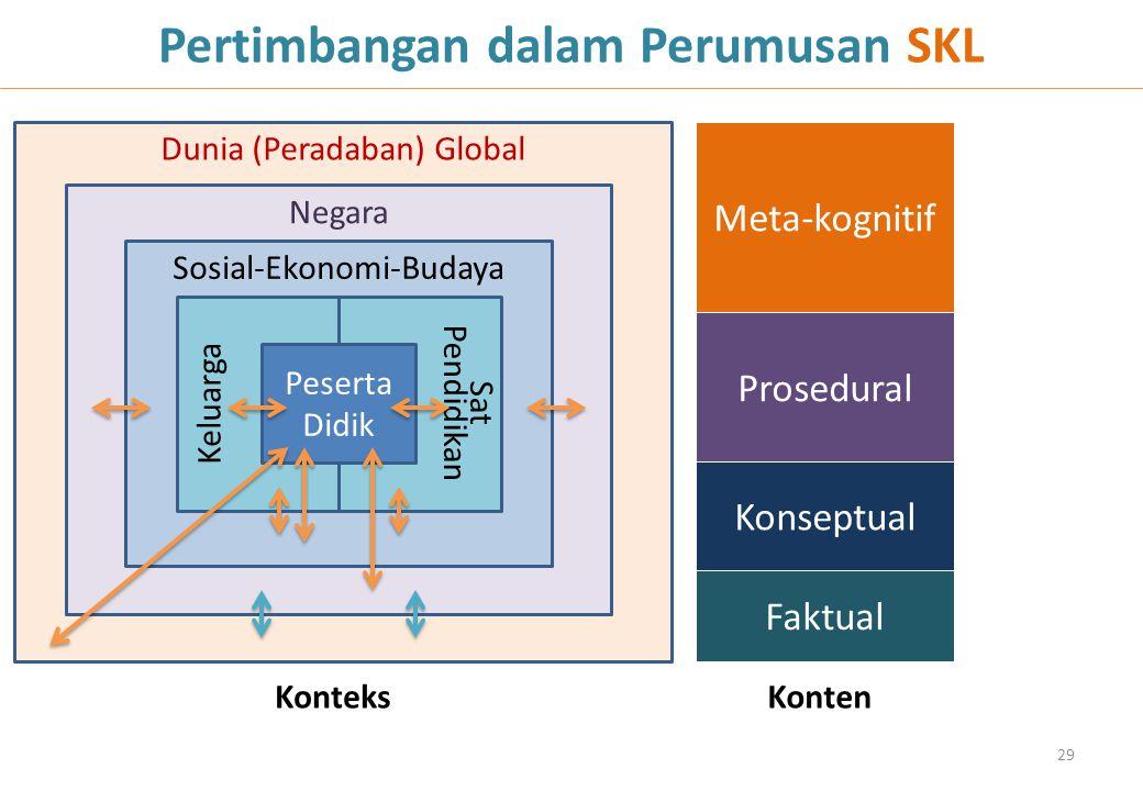 Pertimbangan dalam Perumusan SKL