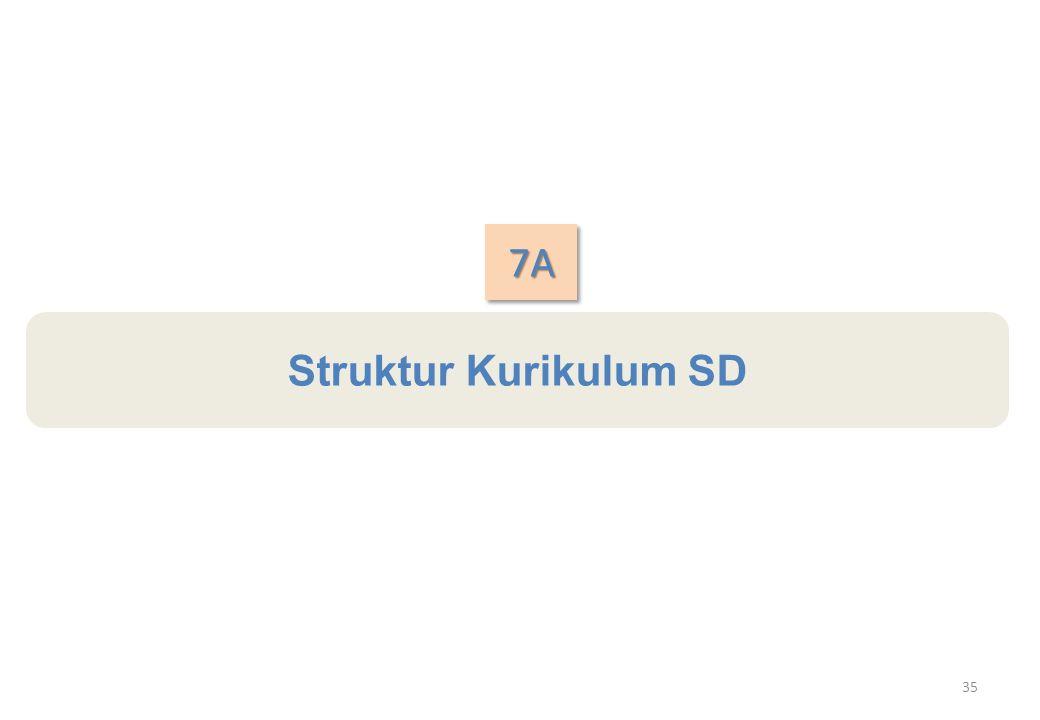 7A Struktur Kurikulum SD