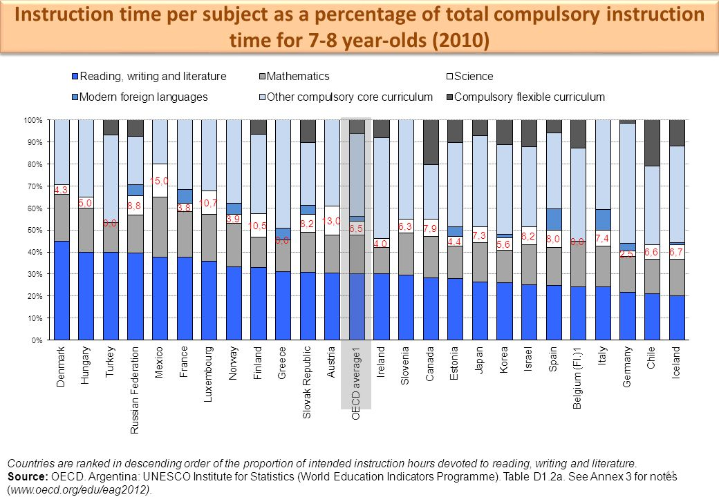 Instruction time per subject as a percentage of total compulsory instruction time for 7-8 year-olds (2010)