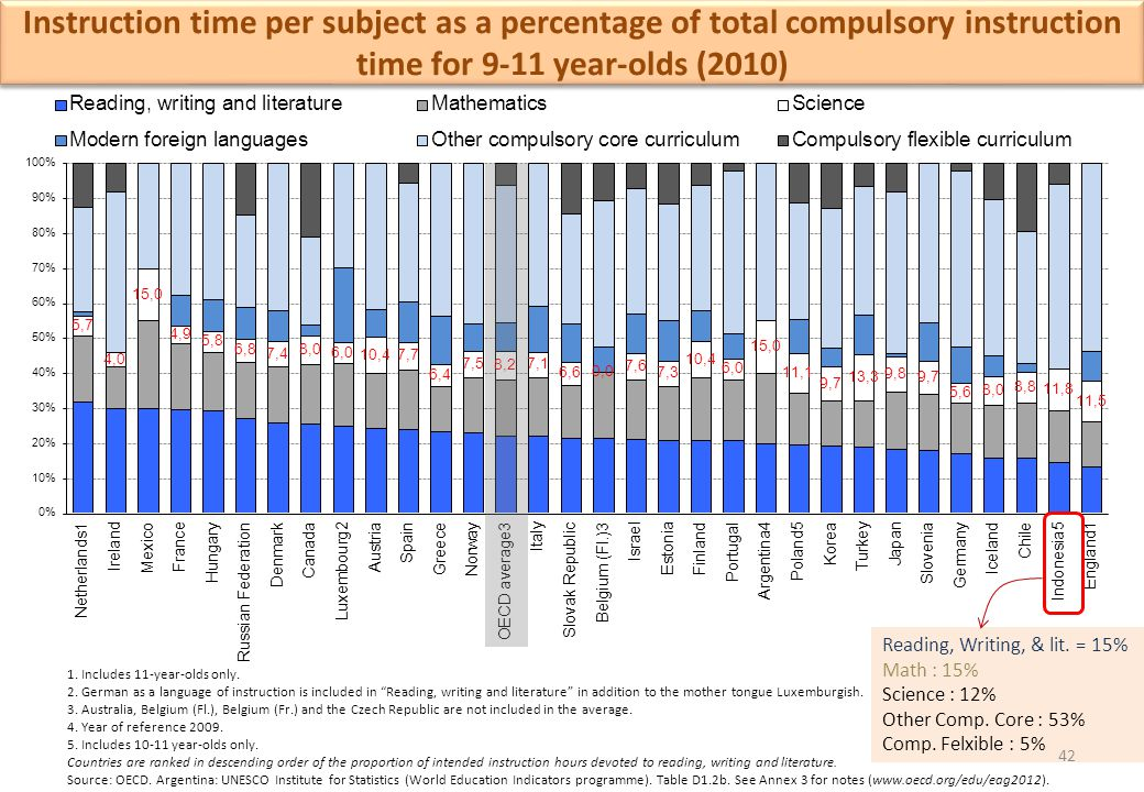 Instruction time per subject as a percentage of total compulsory instruction time for 9-11 year-olds (2010)