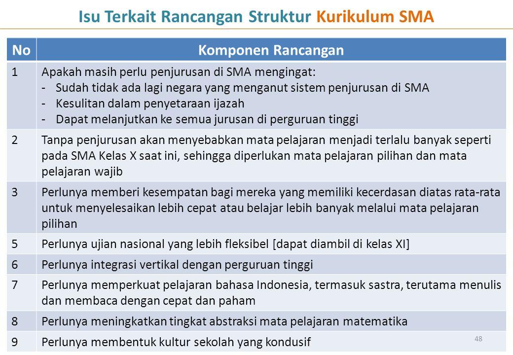 Isu Terkait Rancangan Struktur Kurikulum SMA
