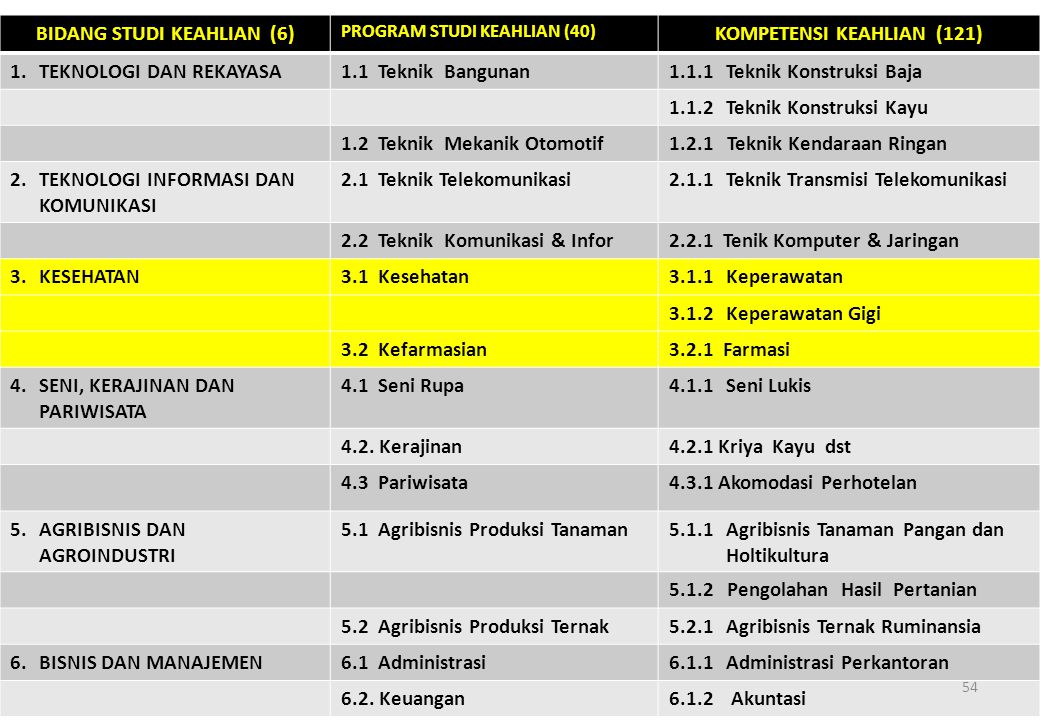 BIDANG STUDI KEAHLIAN (6) KOMPETENSI KEAHLIAN (121)
