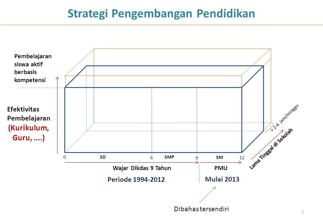 Strategi Pengembangan Pendidikan