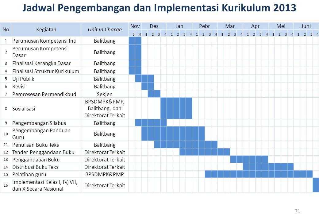 Jadwal Pengembangan dan Implementasi Kurikulum 2013